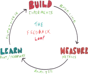 feedback-loop
