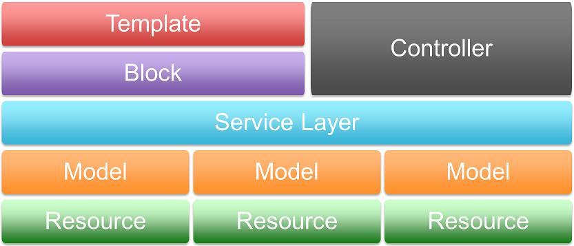 Magento 2 Service Layer | Alan Kent's Blog