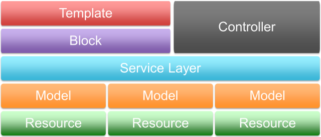 M2-service-layer-arch
