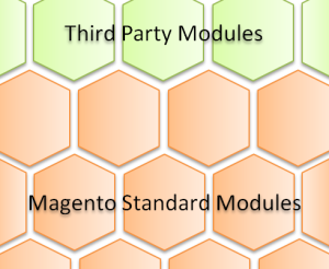 Magento-modularity